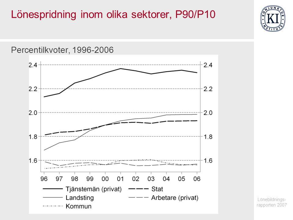 Lönespridning inom olika sektorer, P90/P10