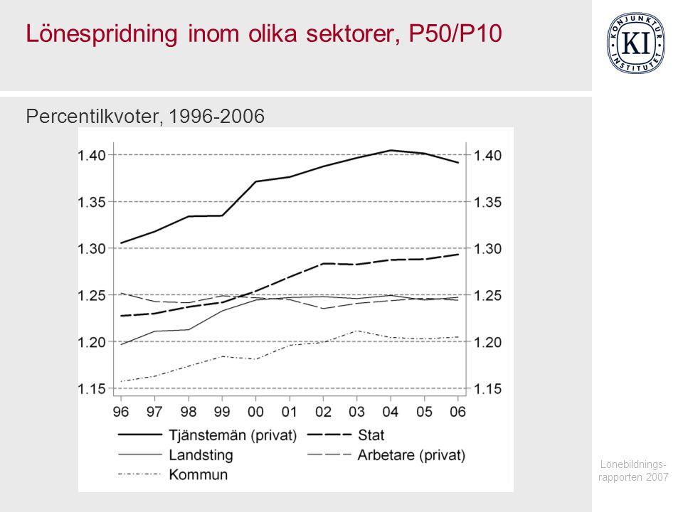 Lönespridning inom olika sektorer, P50/P10