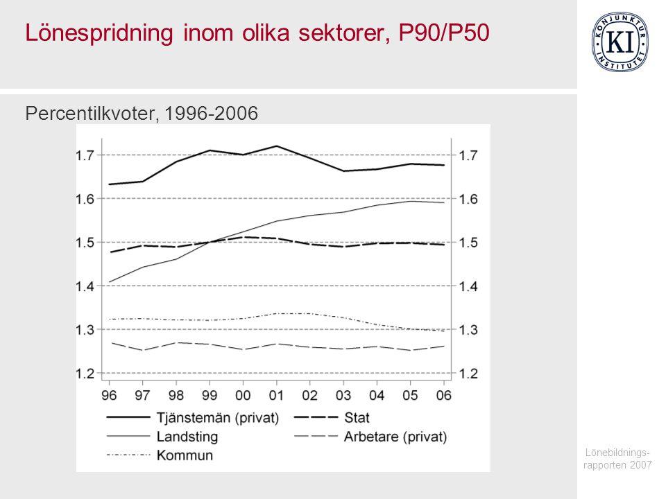 Lönespridning inom olika sektorer, P90/P50
