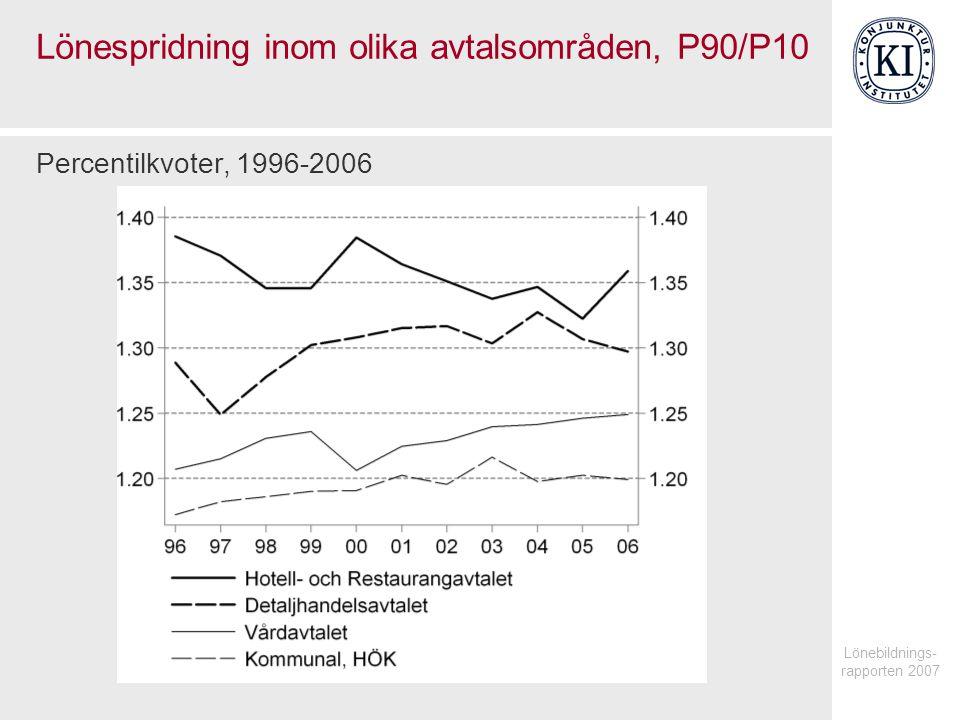 Lönespridning inom olika avtalsområden, P90/P10