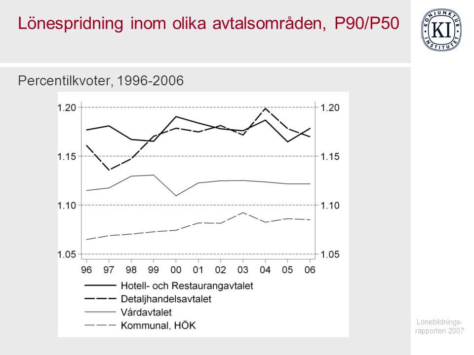 Lönespridning inom olika avtalsområden, P90/P50