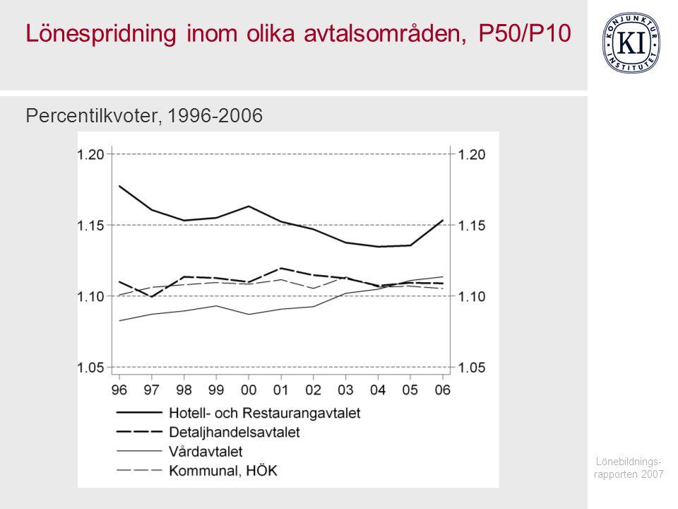 Lönespridning inom olika avtalsområden, P50/P10