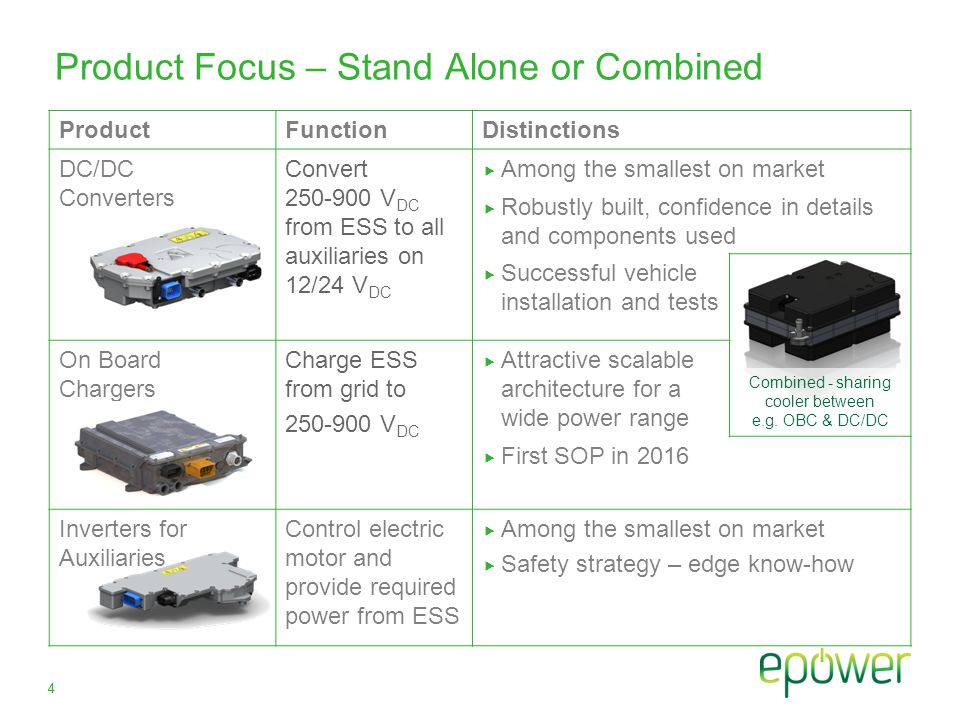 Product Focus – Stand Alone or Combined