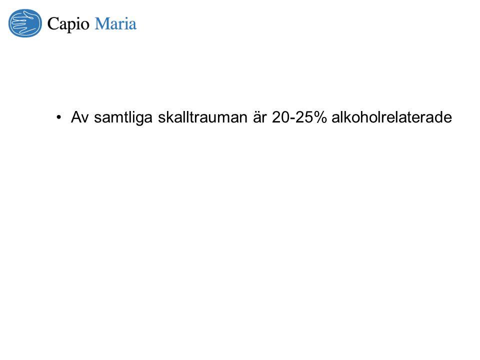 Av samtliga skalltrauman är 20-25% alkoholrelaterade