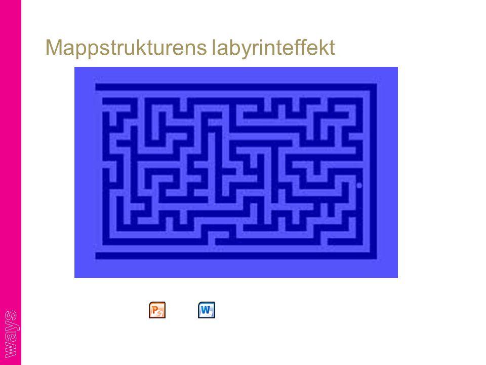 Mappstrukturens labyrinteffekt