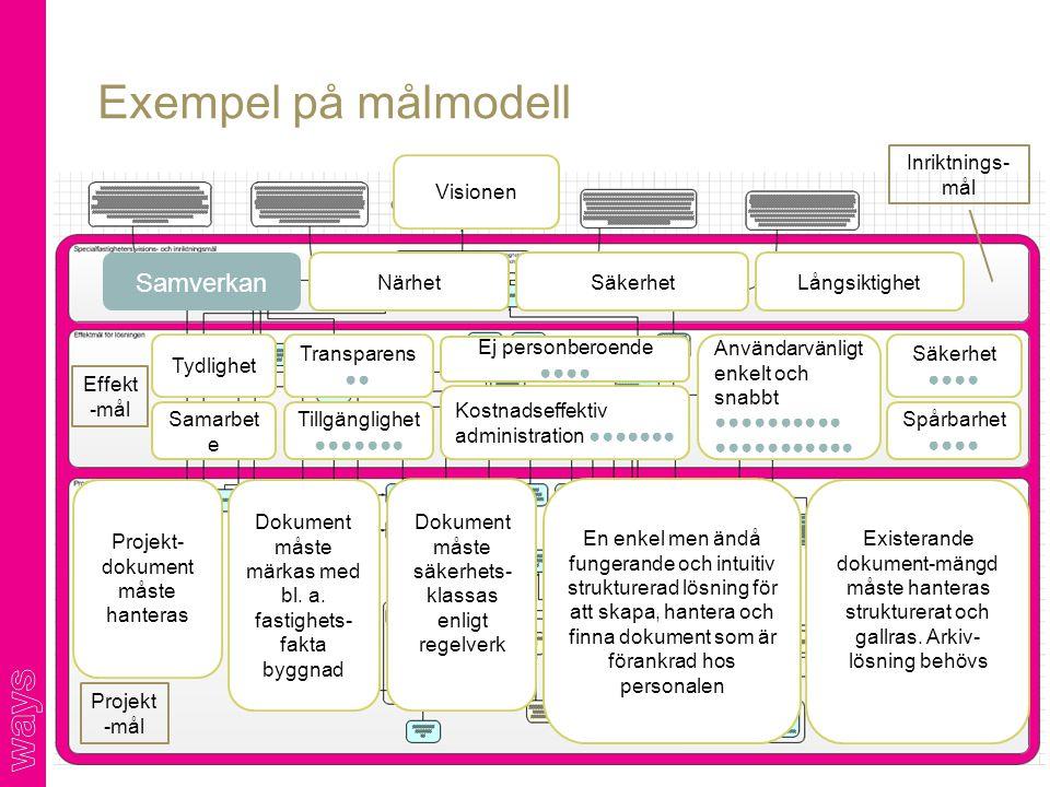 Exempel på målmodell Samverkan Inriktnings-mål Visionen