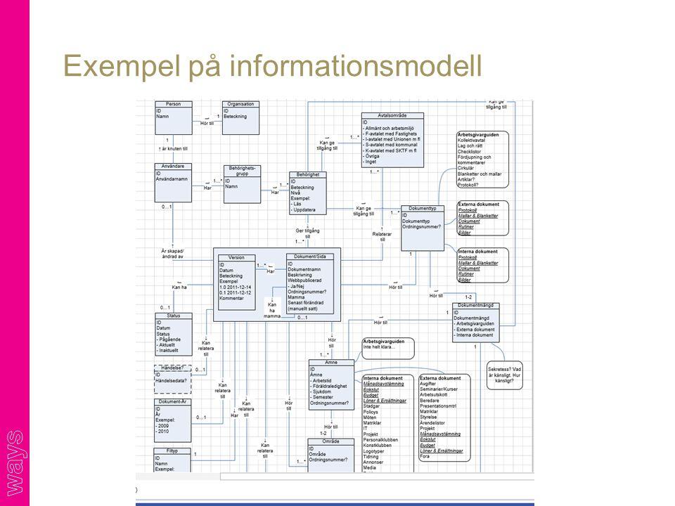 Exempel på informationsmodell