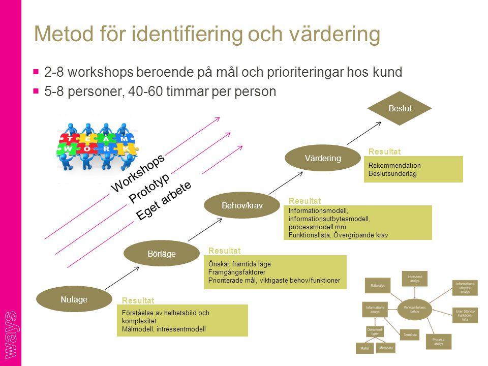 Metod för identifiering och värdering