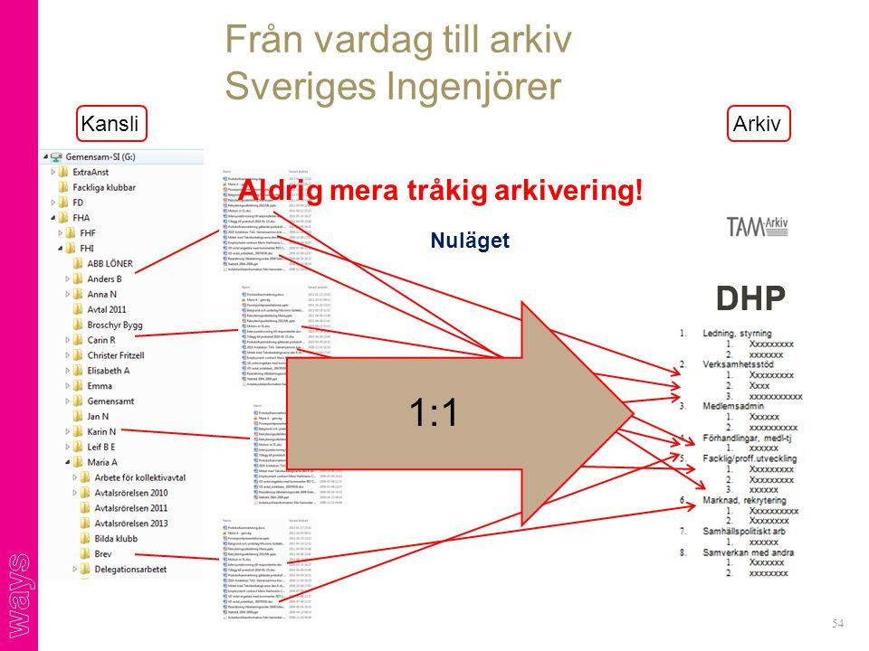 Från vardag till arkiv Sveriges Ingenjörer