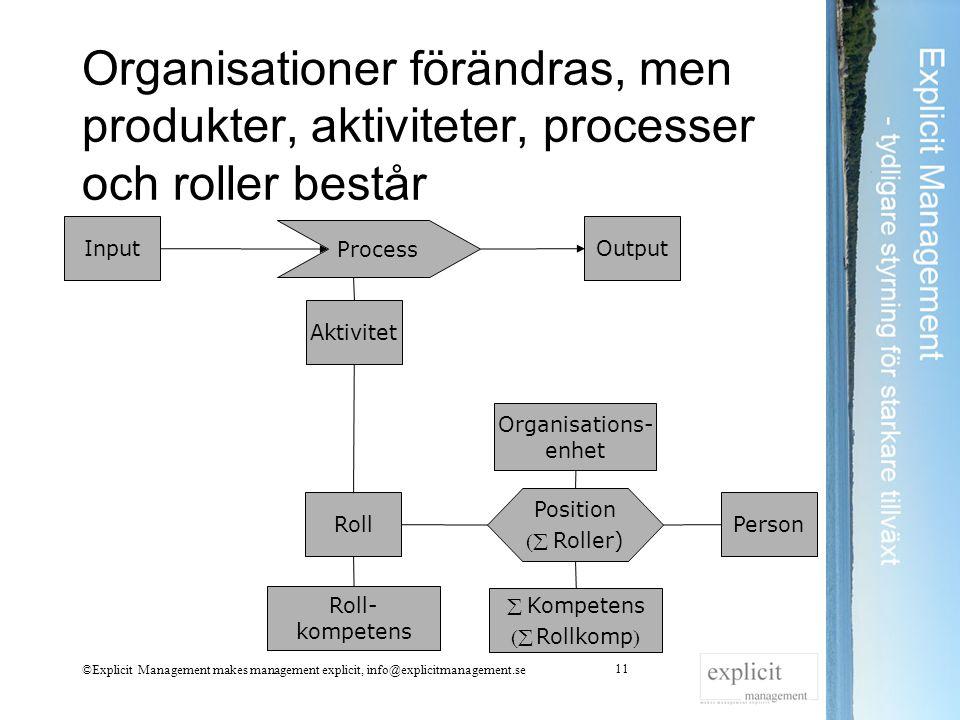 Organisationer förändras, men produkter, aktiviteter, processer och roller består
