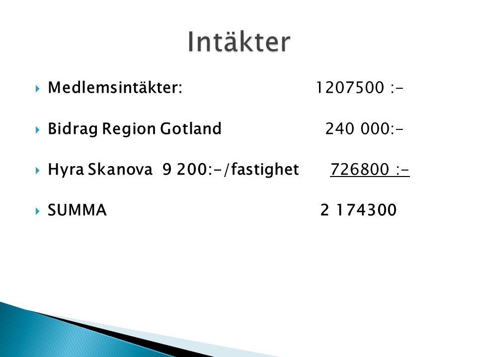 Intäkter Medlemsintäkter: 1207500 :- Bidrag Region Gotland 240 000:-