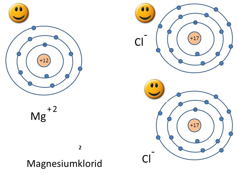 +17 - Cl Mg 2 - Cl Magnesiumklorid