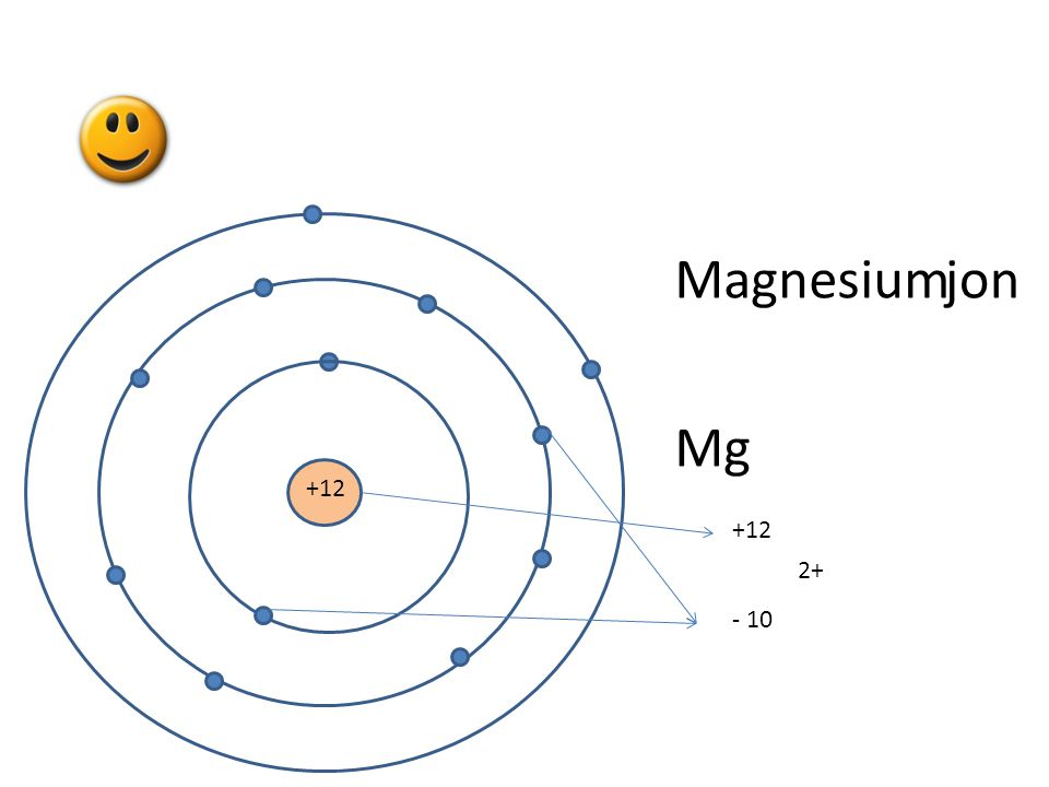 Magnesium Mg jon +12 +12 2+ - 10