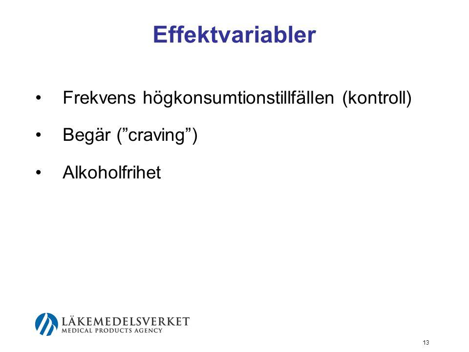 Effektvariabler Frekvens högkonsumtionstillfällen (kontroll)