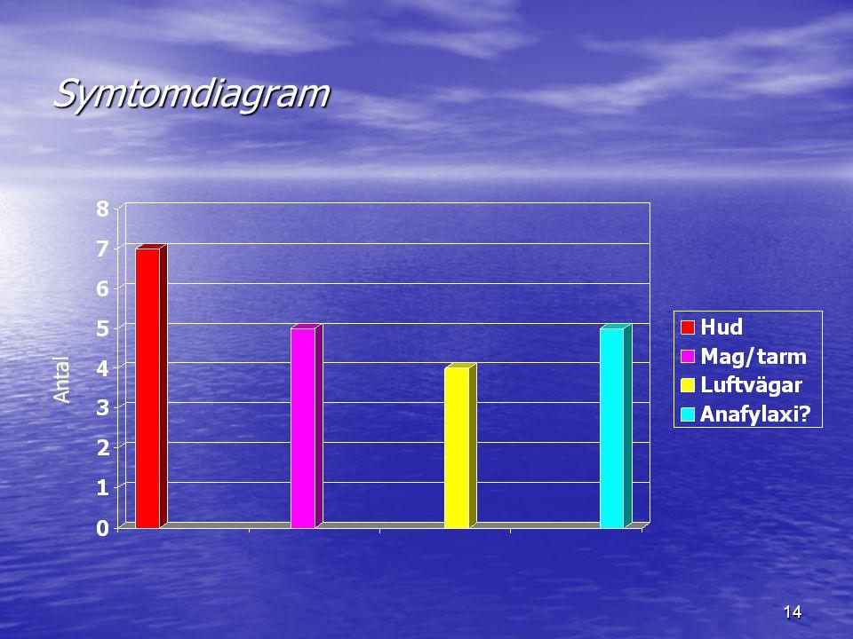 Symtomdiagram Antal