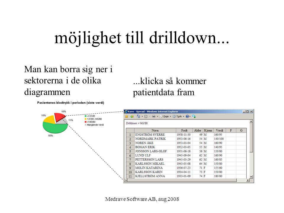 möjlighet till drilldown...