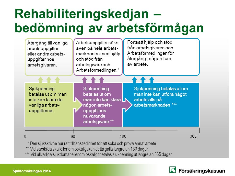 Rehabiliteringskedjan – bedömning av arbetsförmågan