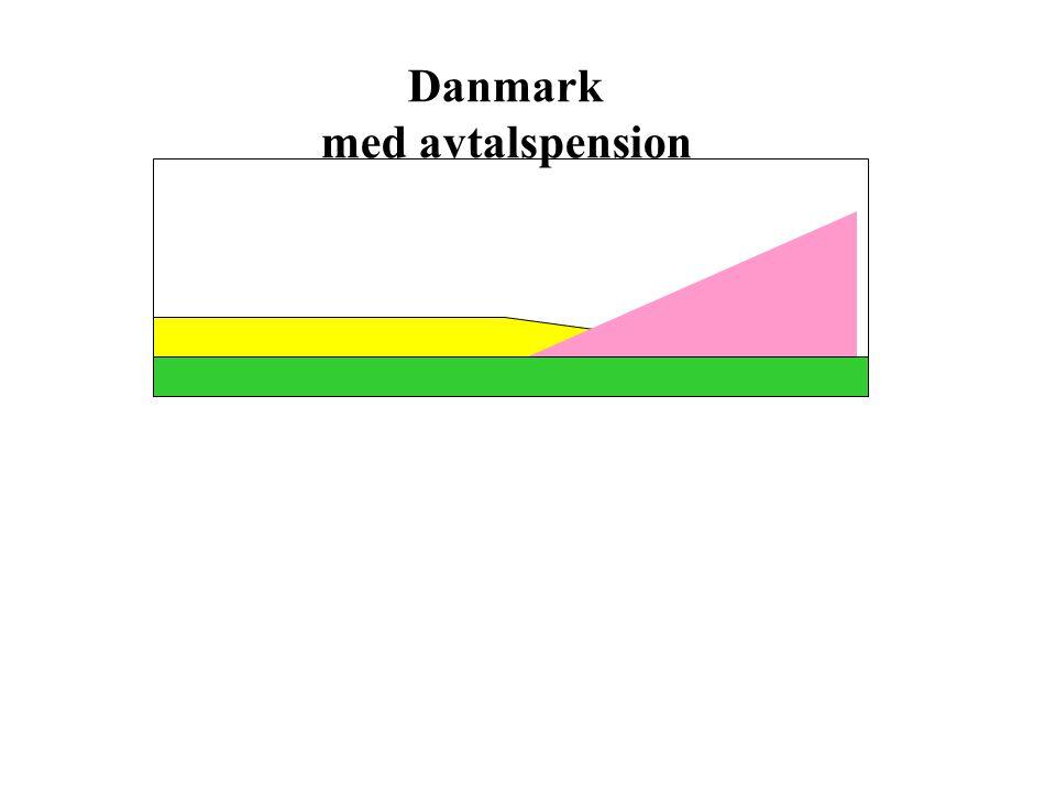 Danmark med avtalspension