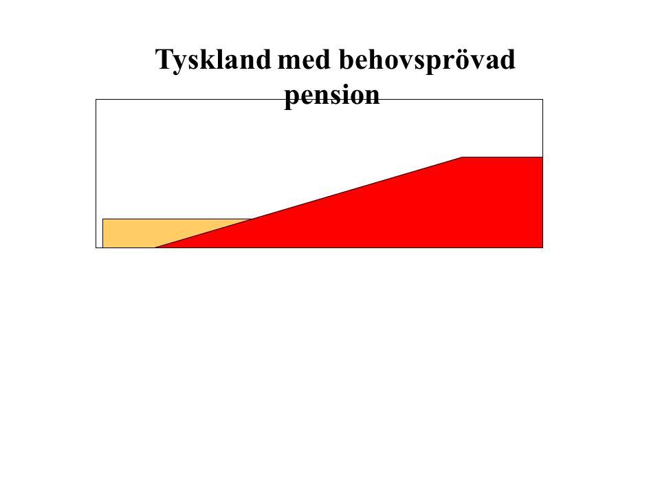 Tyskland med behovsprövad pension