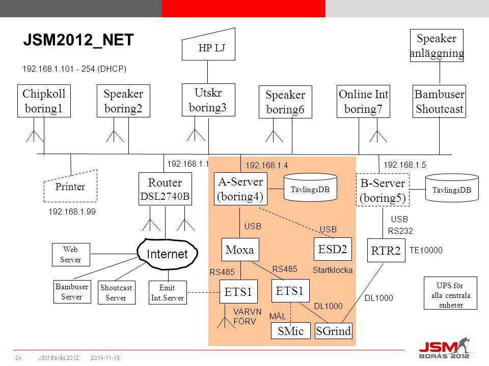Nätverk - Öppna Tävling