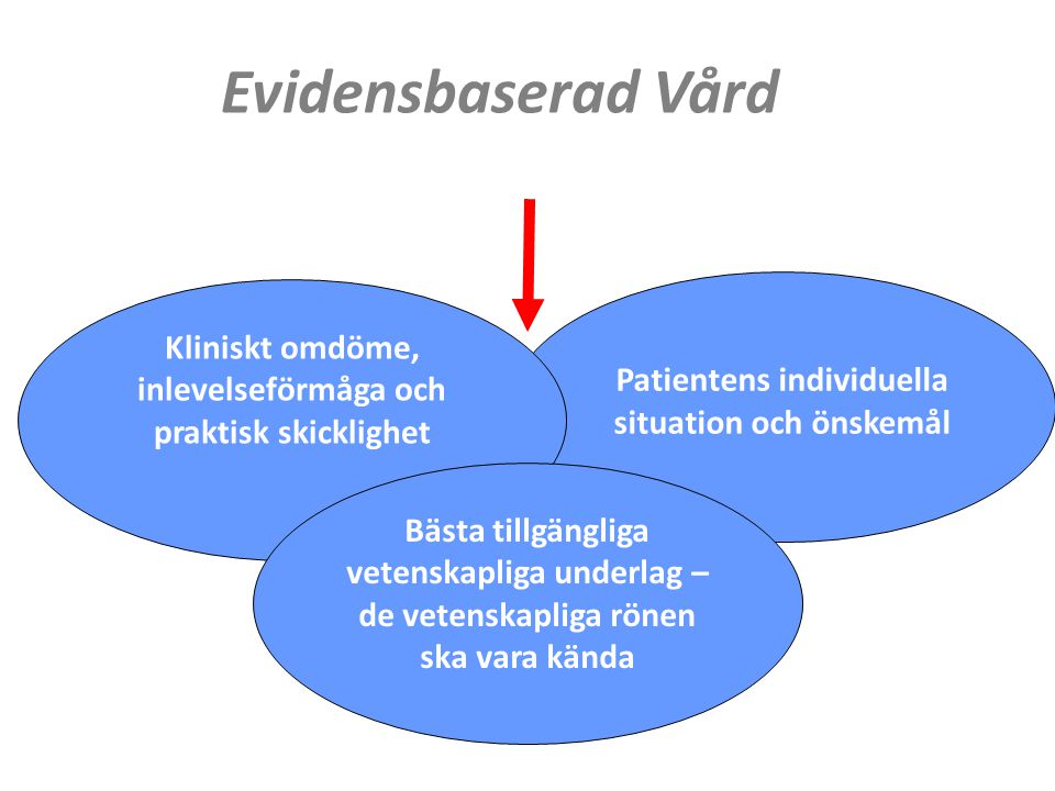 Evidensbaserad Vård Patientens individuella situation och önskemål. Kliniskt omdöme, inlevelseförmåga och praktisk skicklighet.