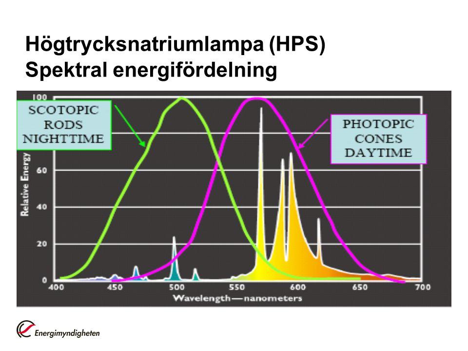 Högtrycksnatriumlampa (HPS) Spektral energifördelning