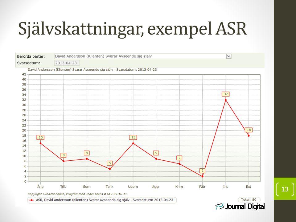Självskattningar, exempel ASR