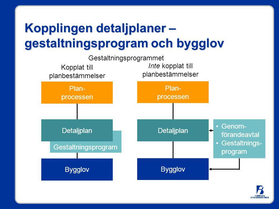 Kopplingen detaljplaner – gestaltningsprogram och bygglov