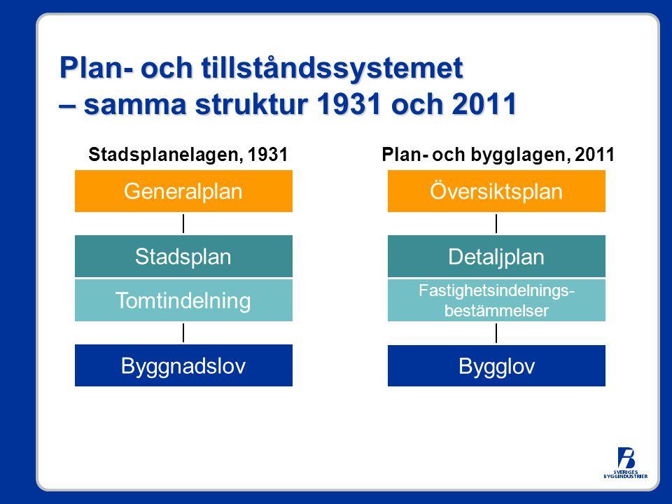 Plan- och tillståndssystemet – samma struktur 1931 och 2011