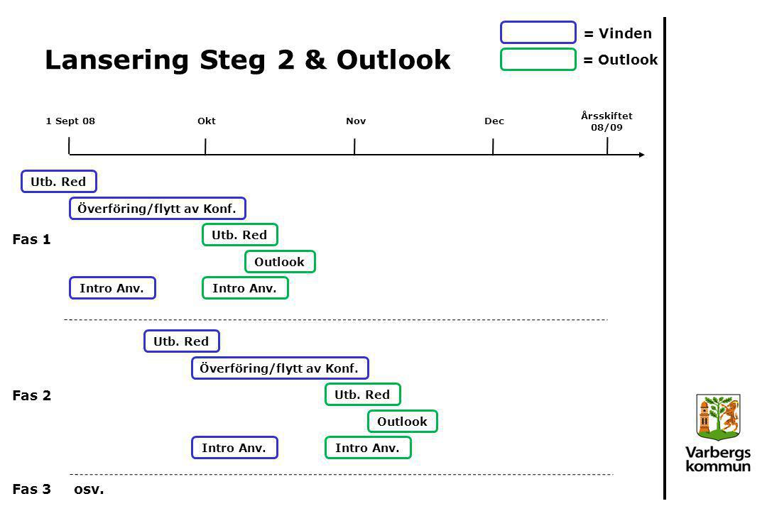 Lansering Steg 2 & Outlook