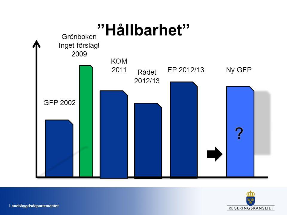 Hållbarhet Grönboken Inget förslag! 2009 KOM 2011 EP 2012/13