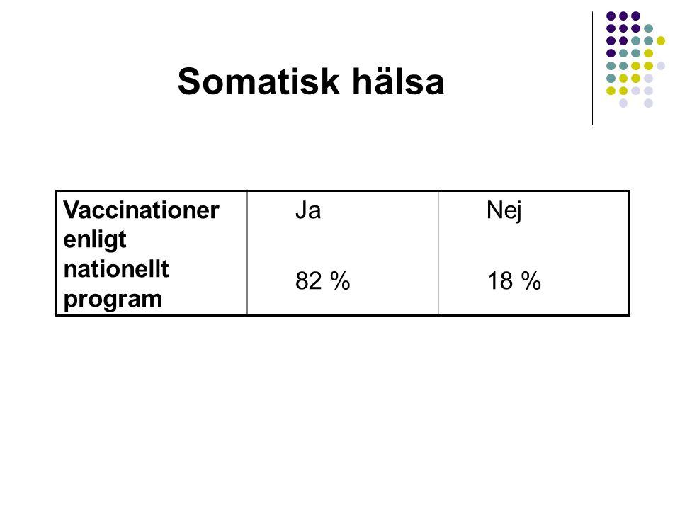 Somatisk hälsa Vaccinationer enligt nationellt program Ja 82 % Nej