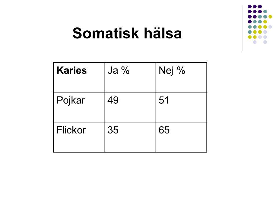 Somatisk hälsa Karies Ja % Nej % Pojkar 49 51 Flickor 35 65