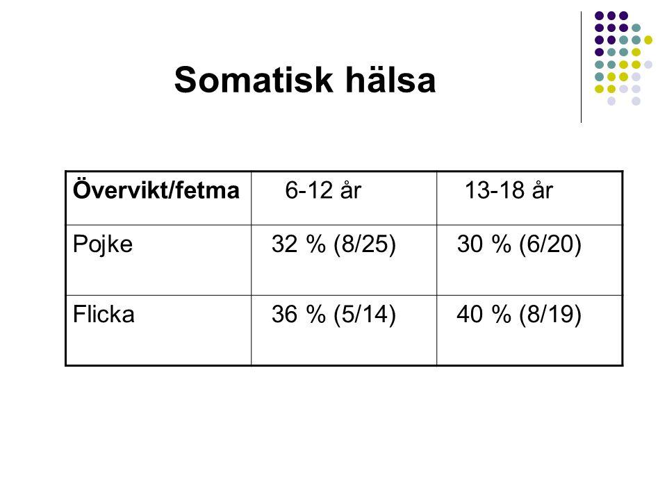Somatisk hälsa Övervikt/fetma 6-12 år 13-18 år Pojke 32 % (8/25)