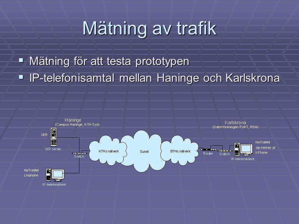 Mätning av trafik Mätning för att testa prototypen