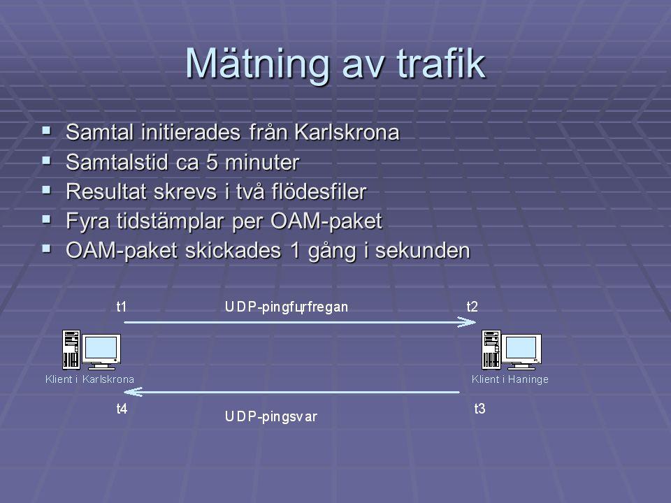 Mätning av trafik Samtal initierades från Karlskrona
