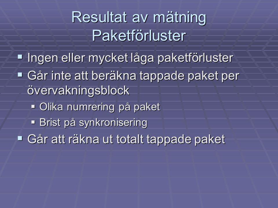 Resultat av mätning Paketförluster