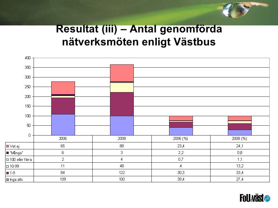 Resultat (iii) – Antal genomförda nätverksmöten enligt Västbus