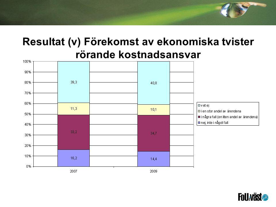 Resultat (v) Förekomst av ekonomiska tvister rörande kostnadsansvar