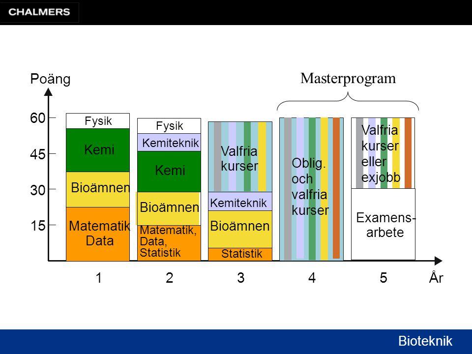 Masterprogram Poäng 60 45 30 15 1 2 3 4 5 År