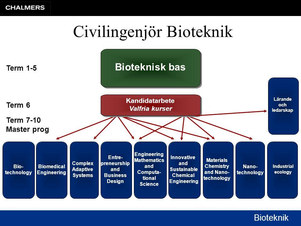 Civilingenjör Bioteknik