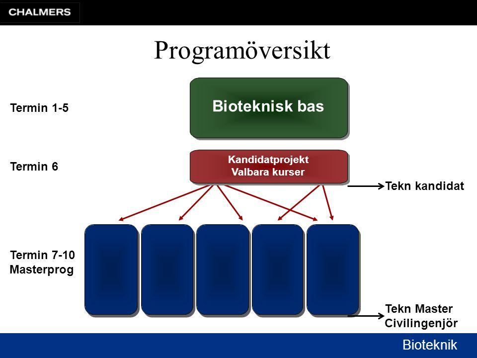 Programöversikt Bioteknisk bas Termin 1-5 Termin 6 Tekn kandidat