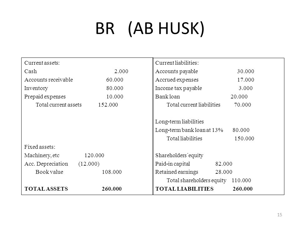 BR (AB HUSK) Current assets: Cash 2.000 Accounts receivable 60.000