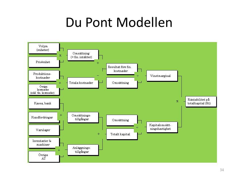 Du Pont Modellen x + ÷ –