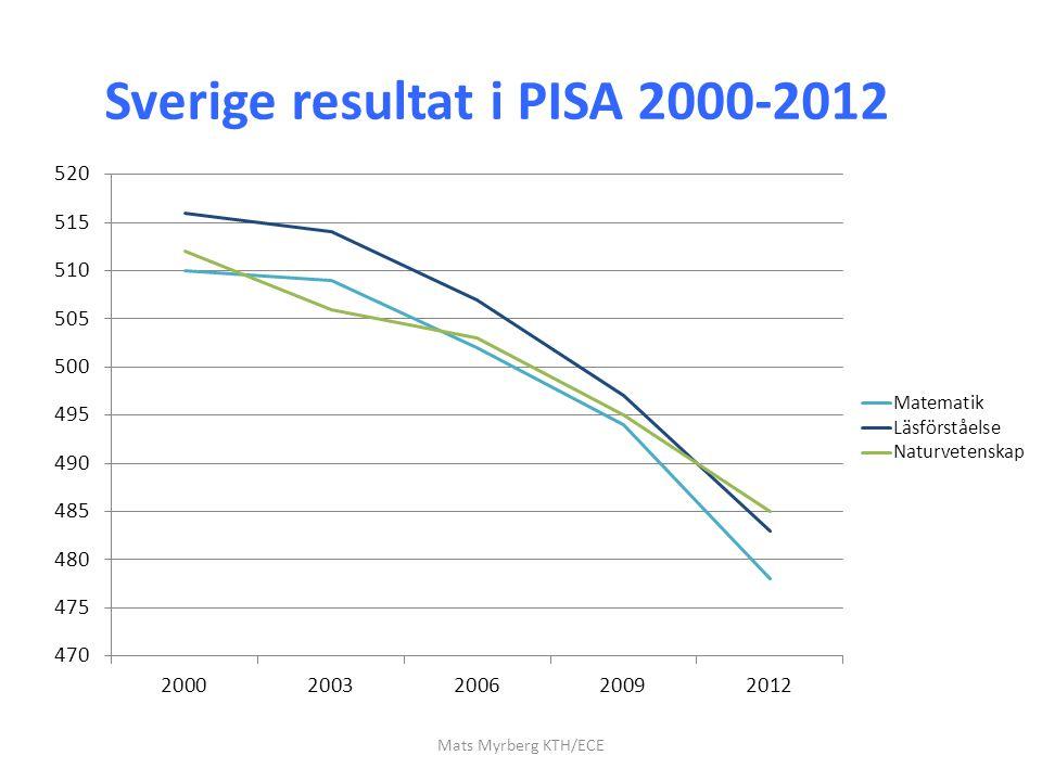 Sverige resultat i PISA 2000-2012