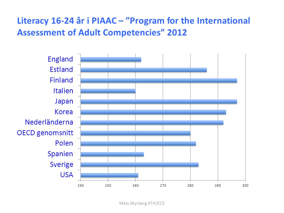 Literacy 16-24 år i PIAAC – Program for the International Assessment of Adult Competencies 2012