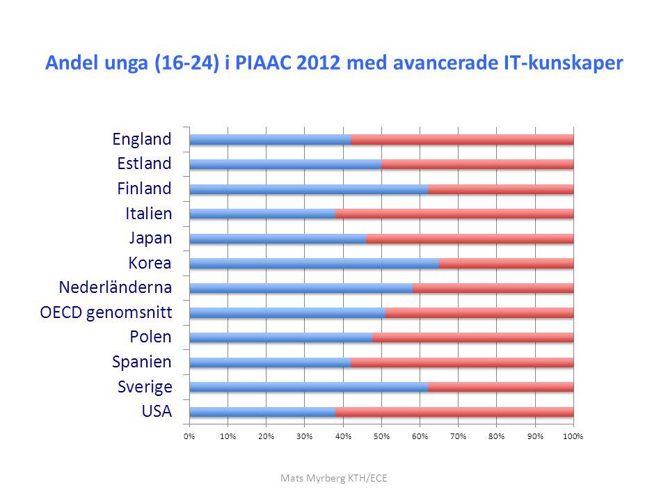 Andel unga (16-24) i PIAAC 2012 med avancerade IT-kunskaper
