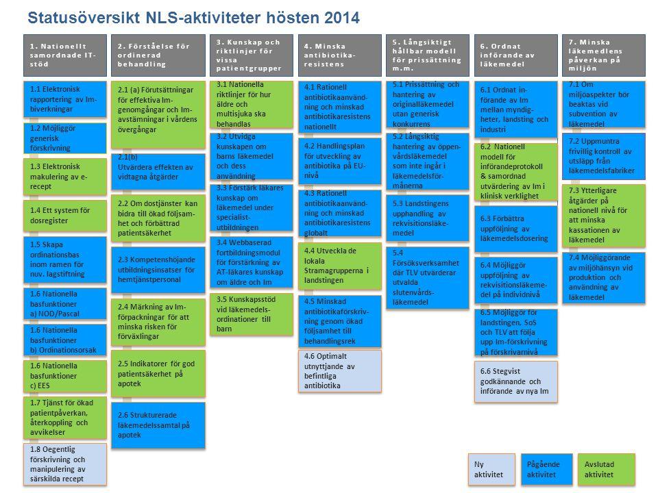Statusöversikt NLS-aktiviteter hösten 2014