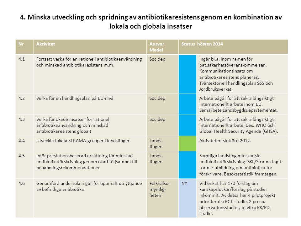 4. Minska utveckling och spridning av antibiotikaresistens genom en kombination av lokala och globala insatser