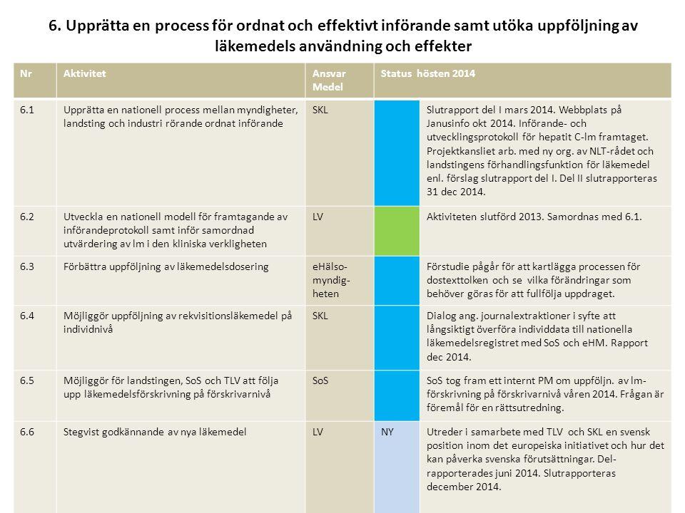 6. Upprätta en process för ordnat och effektivt införande samt utöka uppföljning av läkemedels användning och effekter
